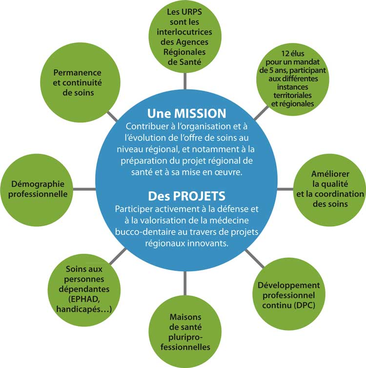 schema-missions-urps-cd